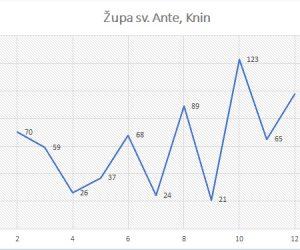 Statistika župe sv. Ante – Knin (2010. – 2020.)